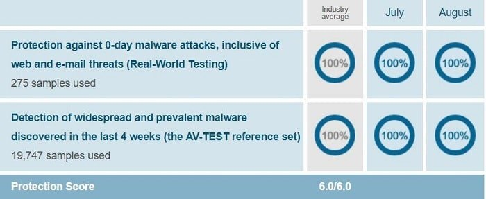 Bitdefender's protection test result when conducted on Windows 10 by AV-Test on Jul-Aug 2018