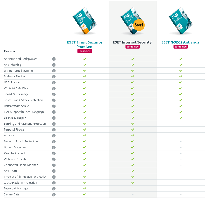 Bitdefender Vs Eset Comprehensive Unbiased Comparison
