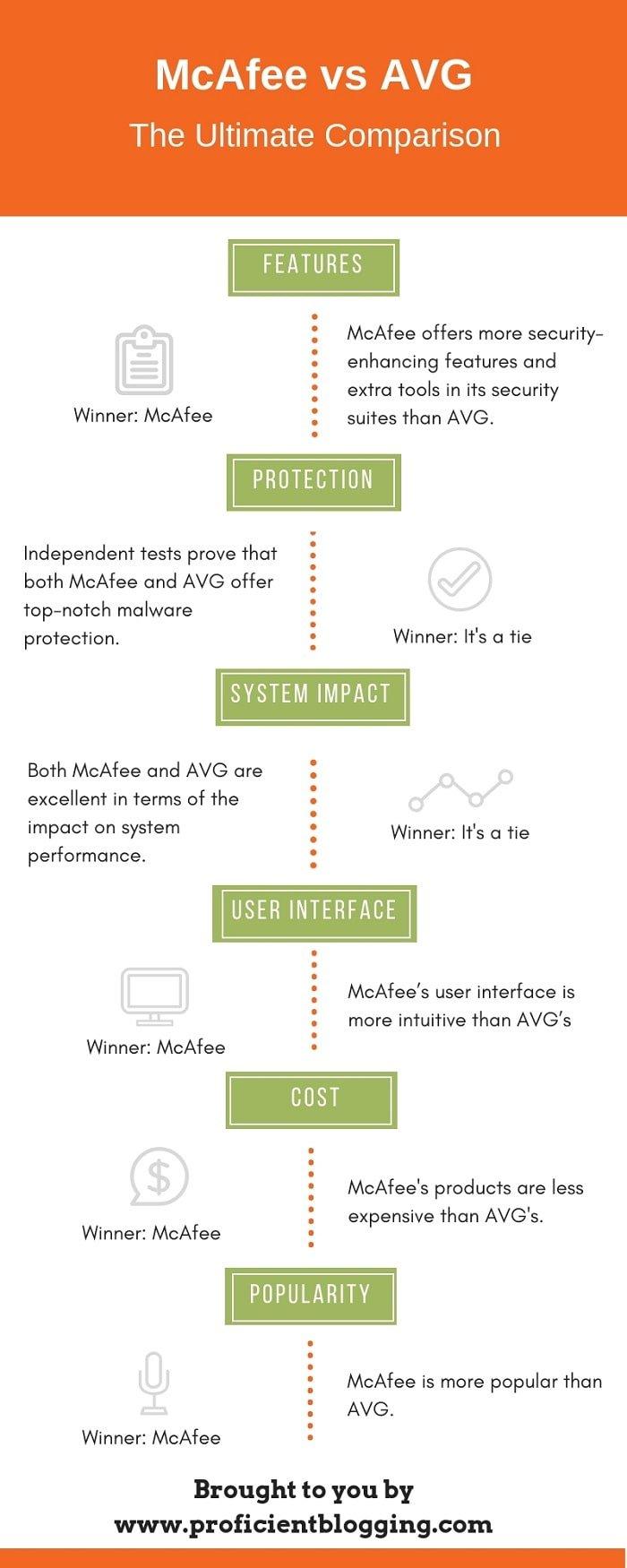 McAfee Vs AVG | Comprehensive & Unbiased Comparison (2019)