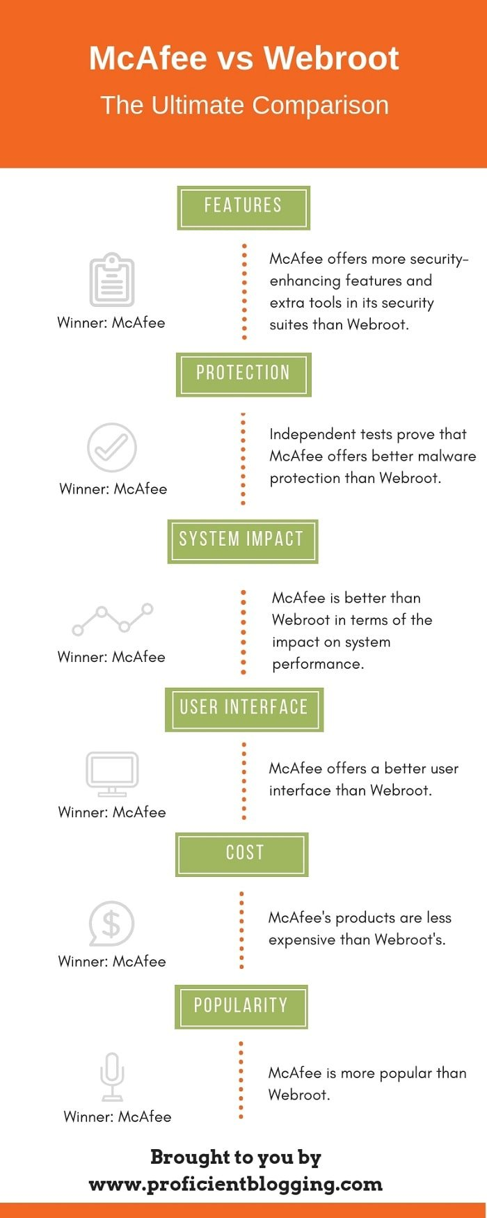 McAfee vs Webroot Infographic