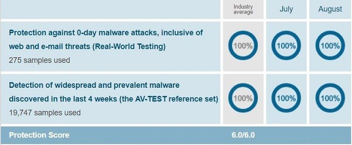 McAfee's protection test result when conducted on Windows 10 by AV-Test on Jul-Aug 2018