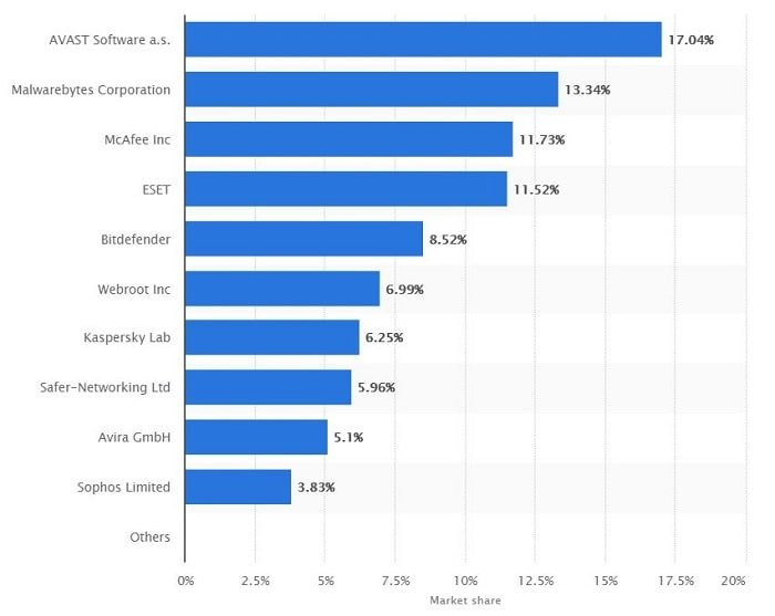 Statista's anti-malware market share report as of August 2018