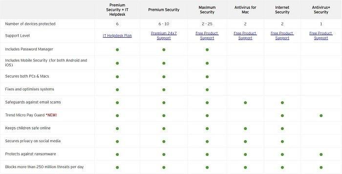 Trend Micro Antivirus Suites