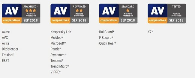 AV-Comparatives malware protection test awards - September 2018