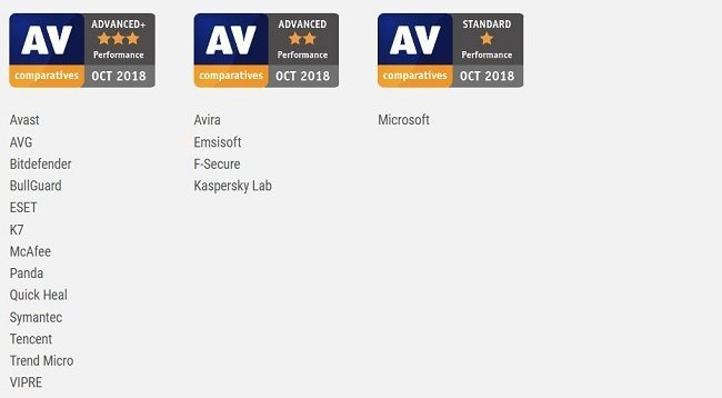 AV-Comparatives performance test awards - October 2018