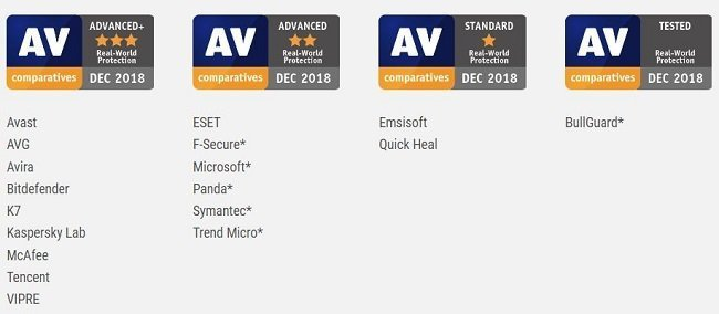AV-Comparatives real-world protection test awards - July to November 2018