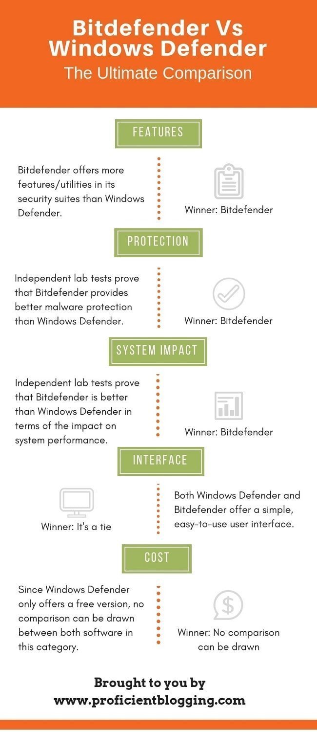 Bitdefender vs Windows Defender Comparison Summary