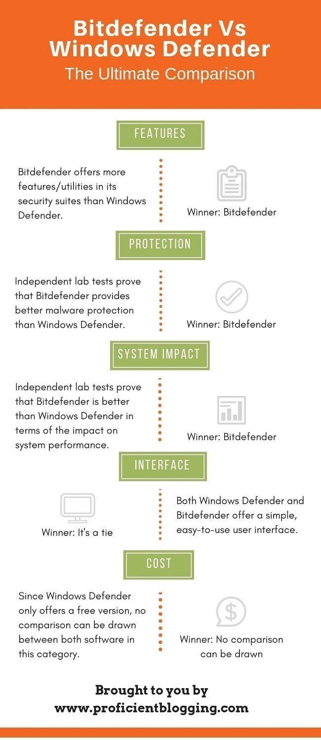 Bitdefender Vs Windows Defender | Head-to-Head Battle [2019]