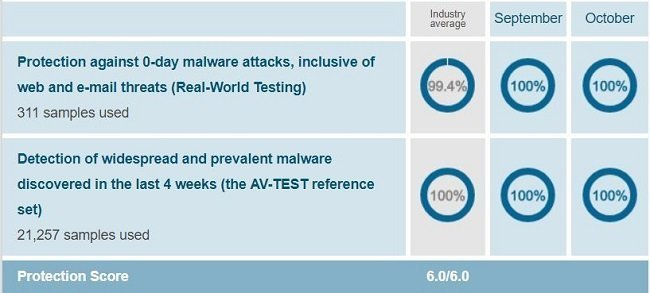 Bitdefender's protection test result when conducted on Windows 10 by AV-Test on Sep-Oct 2018