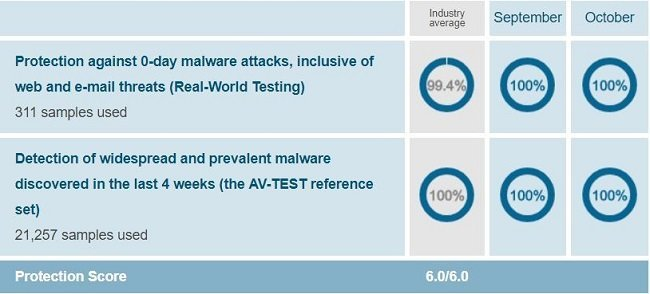 Kaspersky's protection test result when conducted on Windows 10 by AV-Test on Sep-Oct 2018