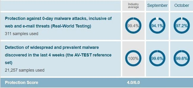 Malwarebytes' protection test result when conducted on Windows 10 by AV-Test on Sep-Oct 2018