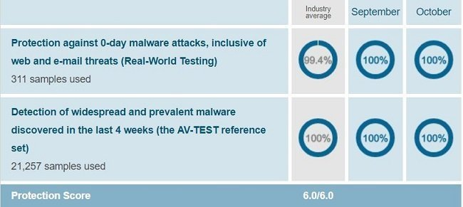 Norton's protection test result when conducted on Windows 10 by AV-Test on Sep-Oct 2018
