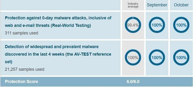 Trend Micro's protection test result when conducted on Windows 10 by AV-Test on Sep-Oct 2018