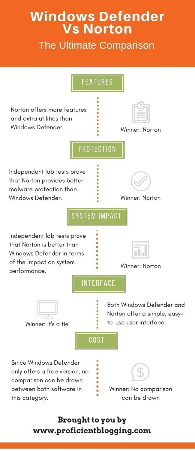 Windows Defender vs Norton Comparison Summary