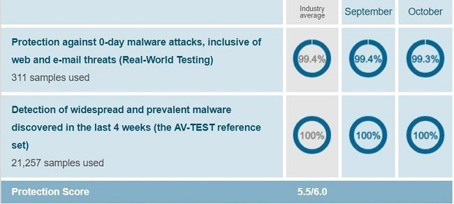 Windows Defender's protection test result when conducted on Windows 10 by AV-Test on Sep-Oct 2018