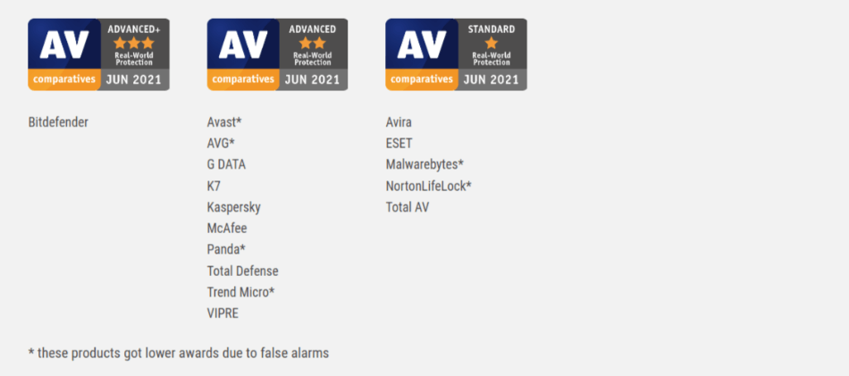 AV Comparative Real World Protection Test Feb May 2021