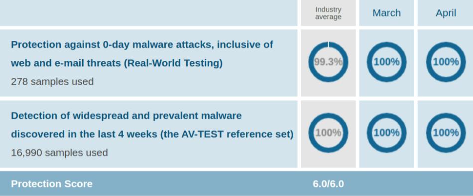 ESET AV Protection Test Mar Apr 2021