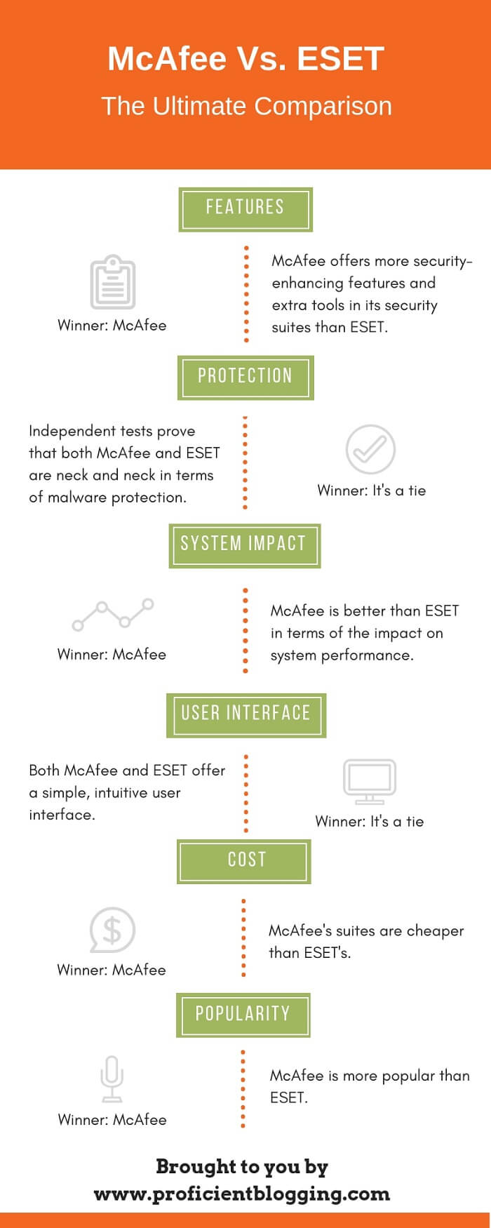 McAfee Vs. ESET Comparison Summary
