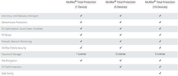 McAfee Vs Norton (or Symantec) | Ultimate Comparison [2019]
