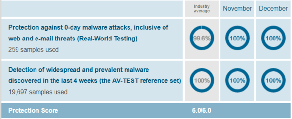 Trend-Micros-protection-test-results-of-AV-Test-evaluations-November-December-2018