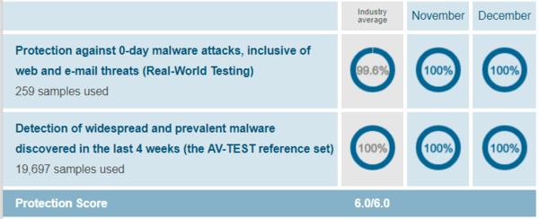 Trend-Micros-protection-test-results-of-AV-Test-evaluations-November-December-2018