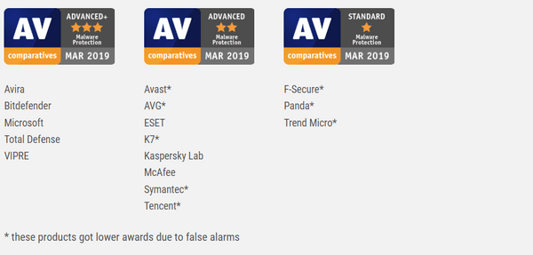 AV-Comparatives-Malware-Protection-Test-March-2019