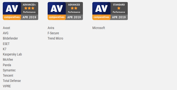 AV-Comparatives-Performance-Test-Test-April-2019