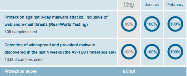 Avast-protection-test-results-AV-Test-evaluations-Jan-Feb-2019