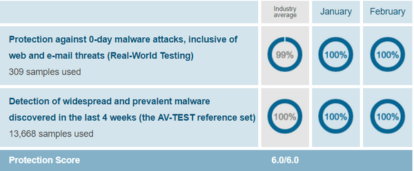 Comodo-protection-test-results-AV-Test-evaluations-Jan-Feb-2019