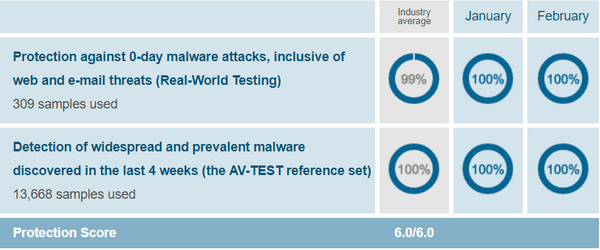 Norton-protection-test-results-AV-Test-evaluations-Jan-Feb-2019