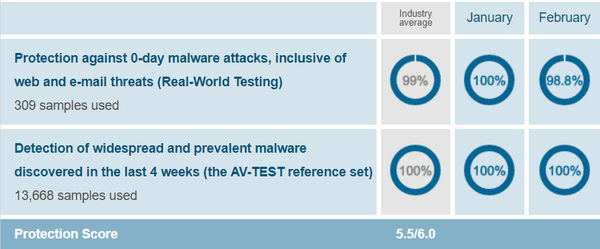 Trend-Micro-protection-test-results-AV-Test-evaluations-Jan-Feb-2019