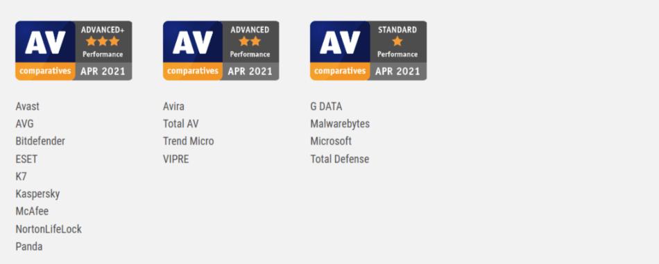 AV Comparatives Performance Test April 2021