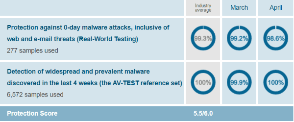 AVG-protection-test-results-AV-Test-evaluations-March-April-2019