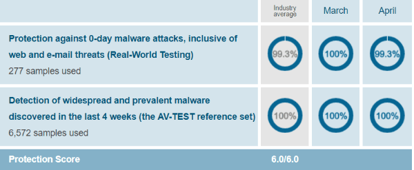 Avira-protection-test-results-AV-Test-evaluations-March-April-2019