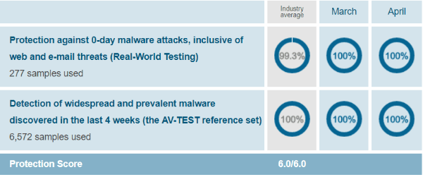 Kaspersky-protection-test-results-AV-Test-evaluations-March-April-2019
