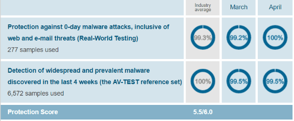 Malwarebytes-protection-test-results-AV-Test-evaluations-March-April-2019