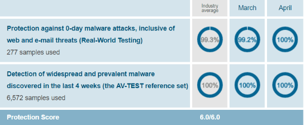 McAfee-protection-test-results-AV-Test-evaluations-March-April-2019