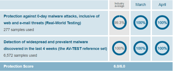 Trend-Micro-protection-test-results-AV-Test-evaluations-March-April-2019