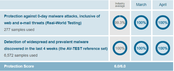 Windows-Defender-protection-test-results-AV-Test-evaluations-March-April-2019