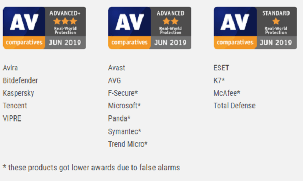 AV-Comparatives-Real-World-Protection-Test-June-2019