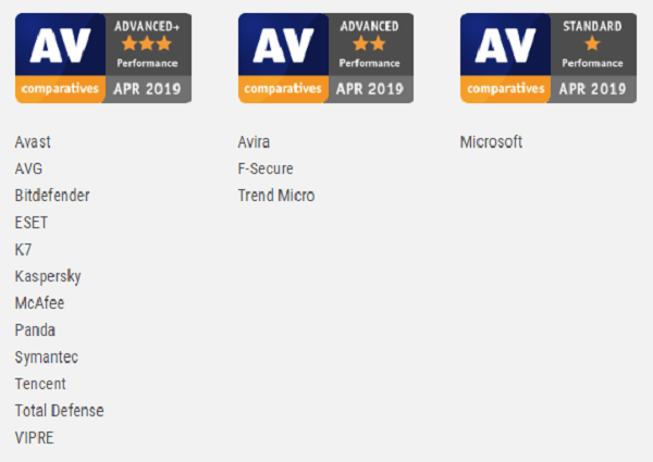 AV-Comparatives performance test awards - April 2019