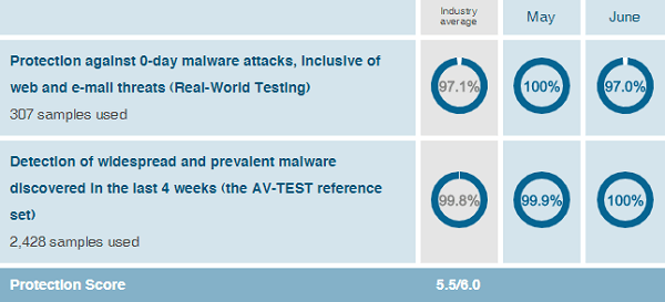 AVG-protection-test-results-AV-Test-evaluations-May-June-2019