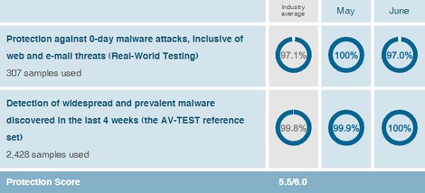 AVG-protection-test-results-AV-Test-evaluations-May-June-2019