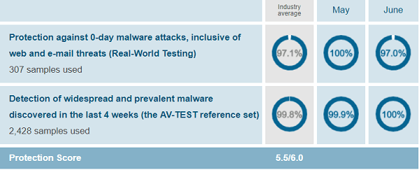 Avast protection test results - AV-Test evaluations June 2019