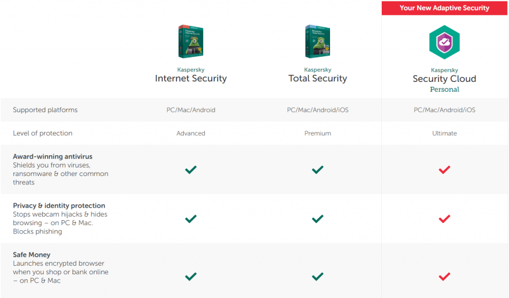 Kaspersky Antivirus Suites Features 2019