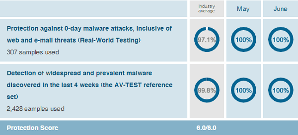 Kaspersky-protection-test-results-AV-Test-evaluations-June-2019
