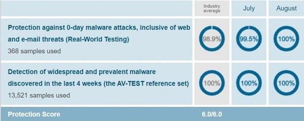 AVG AV-Test Protection Test August 2019
