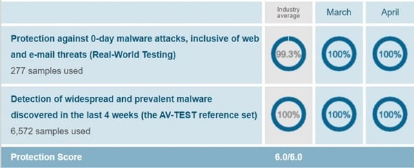 FSecure AV-test Protection Test April 2019