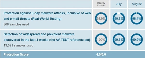 Malwarebytes AV-Test Protection Test August 2019