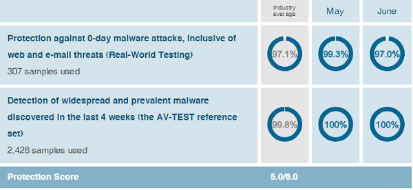 McAfee-protection-test-results-AV-Test-evaluations-June-2019